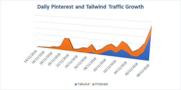 tailwind tribes   TMB growth graph - How To Use Tailwind Tribes To EXPLODE Your Blog Traffic