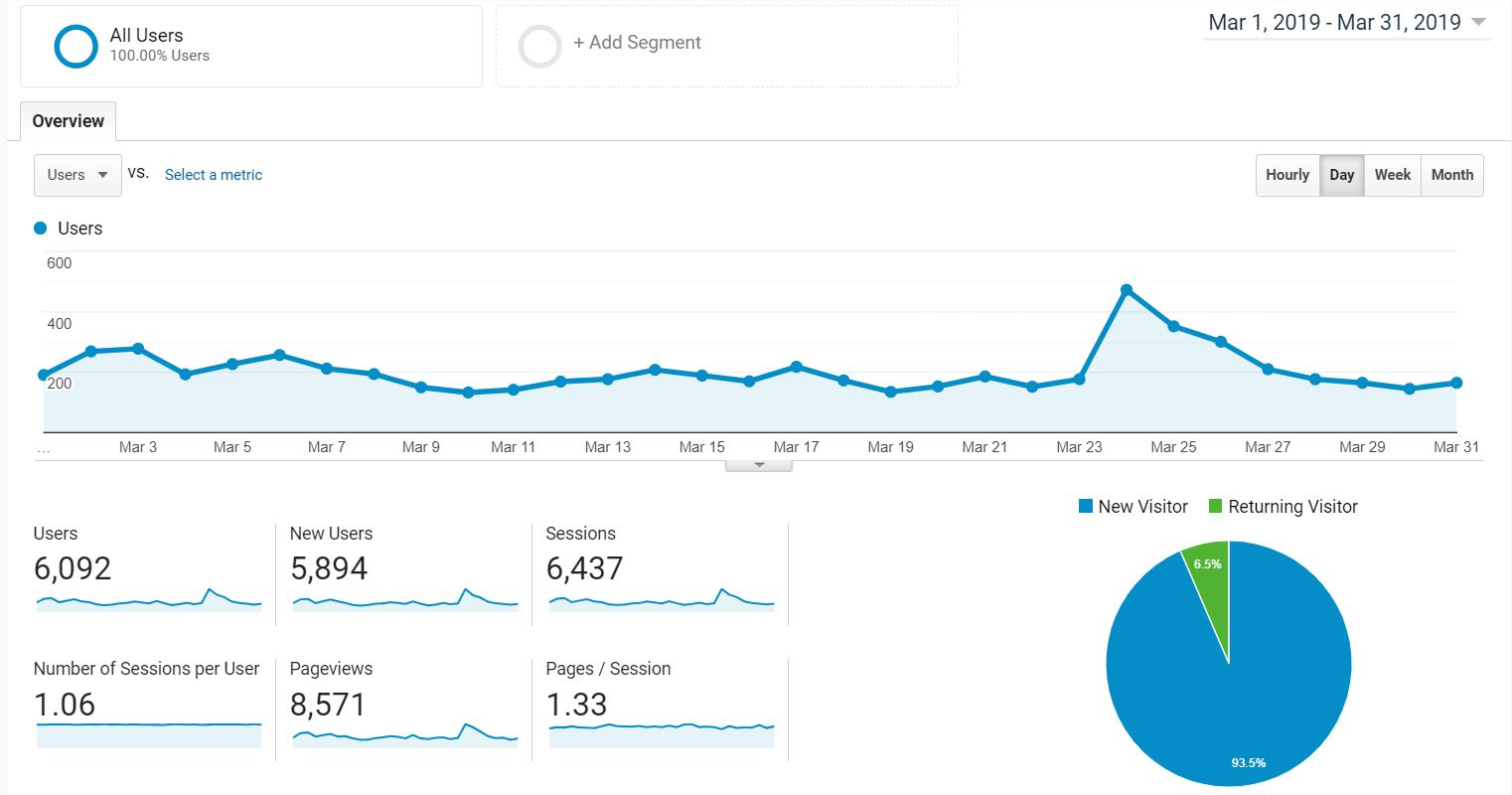 march 2019 blog income report  traffic - Blog Income Report: How We Made $599.24 Our Fourth Month Blogging